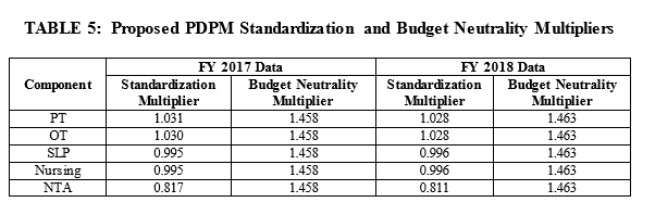 2020 SNF PDPM multipler rates
