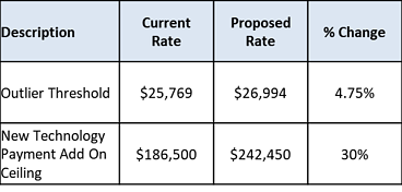 Blog - standardized rates other rates-1