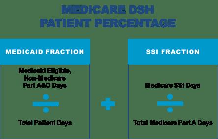 Medicare DSH patient percentage